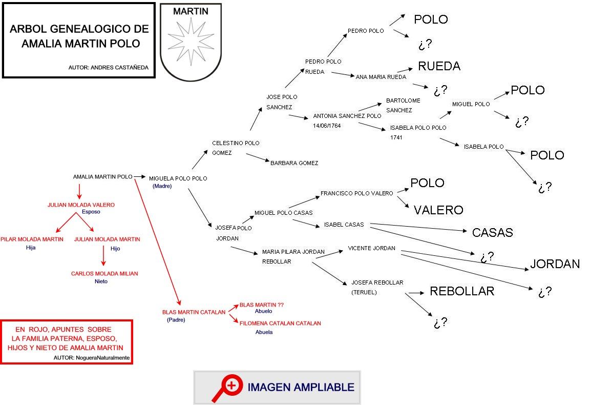 Atractivo árbol Genealógico Con Marcos De Cuadros Bandera - Ideas de ...